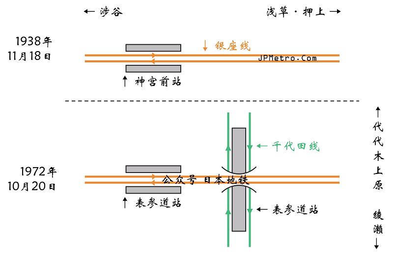 原东京地铁神宫前站配线图