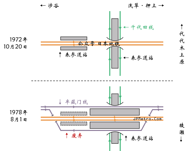 东京地铁表参道站配线图