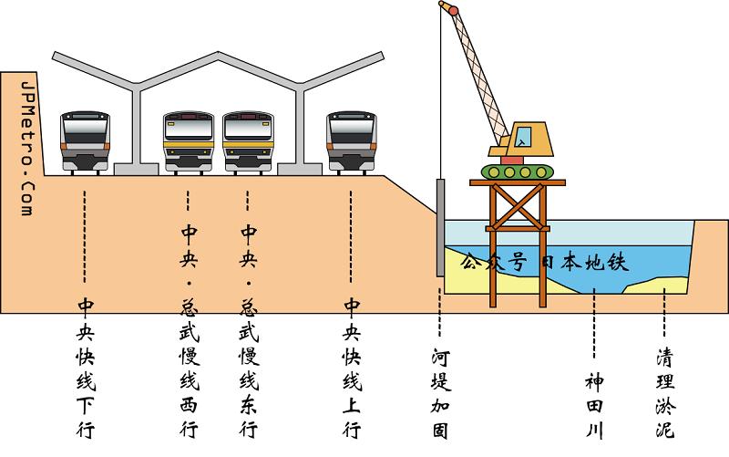 御茶之水站改造工程的第一步