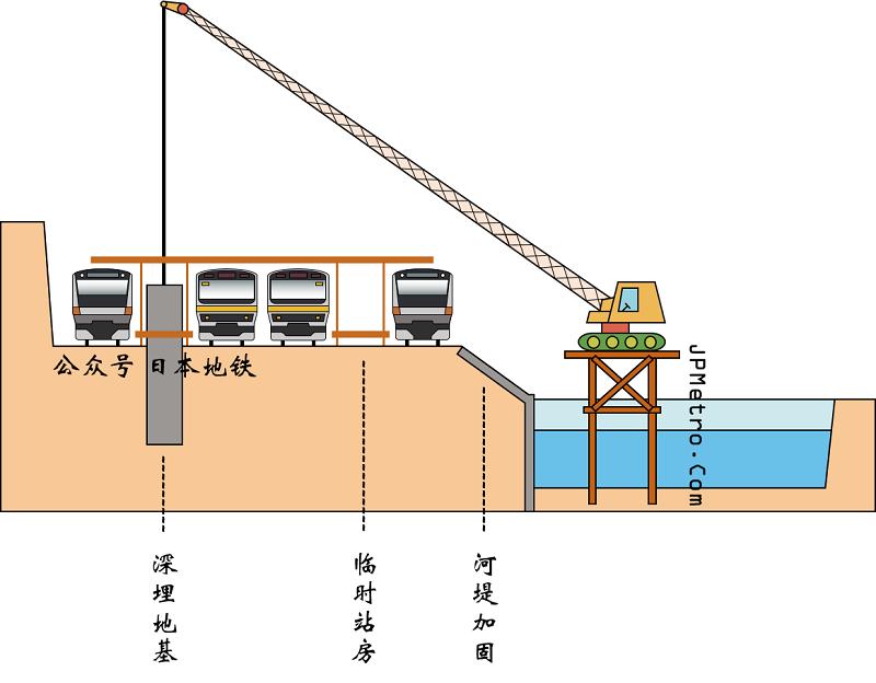 御茶之水站改造工程的第二步