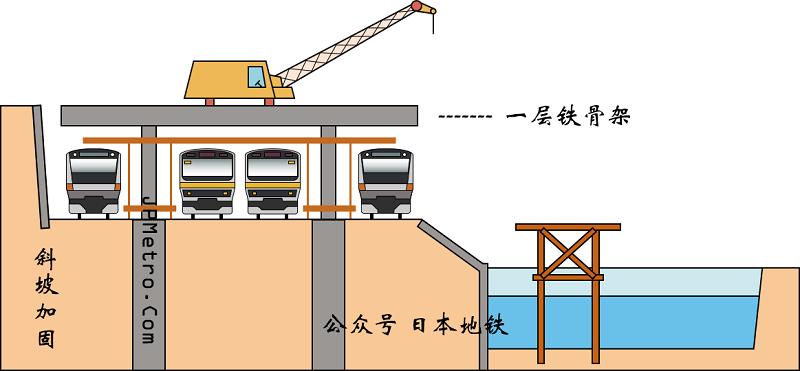 御茶之水站改造工程的第三步