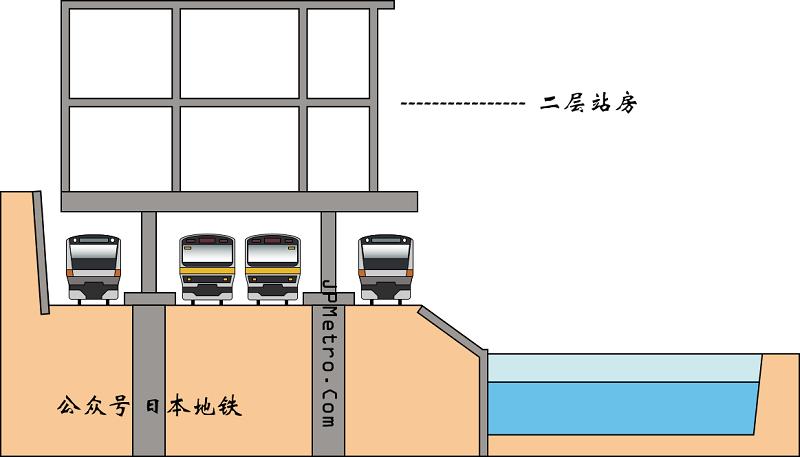 御茶之水站改造工程的第四步