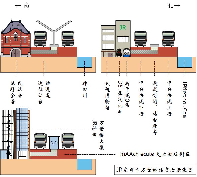 日本中央线原万世桥站变迁示意图