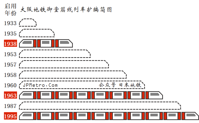 大阪地铁御堂筋线扩编示意图
