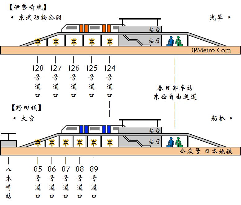 春日部车站以及附近线路高架化改造的侧面示意图