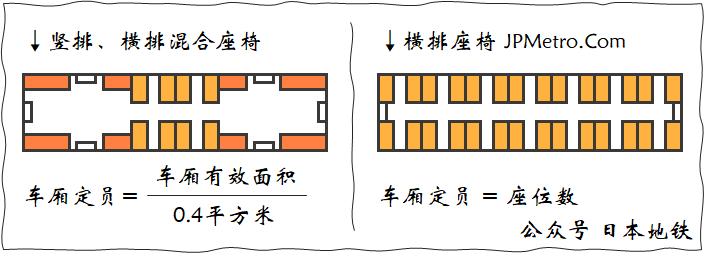 竖排横排座椅混合客车以及横排座椅为主客车定员计算方法