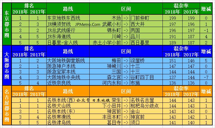 2018年度日本三大都市圈混杂率排名前5的铁道