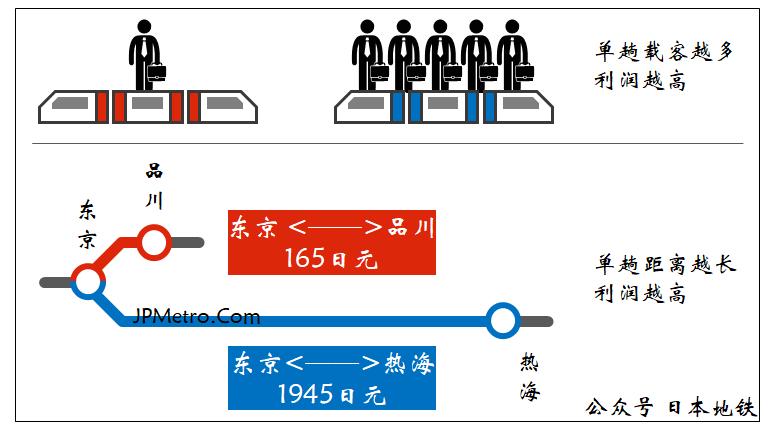 铁道业的经营特点