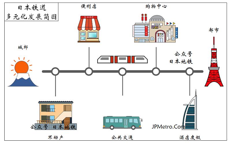 日本铁道多元化发展概览