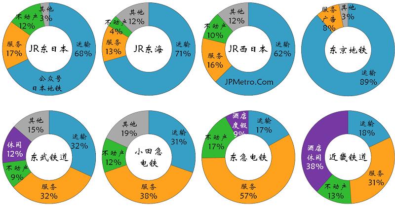 日本8家大手铁道经营业务概览