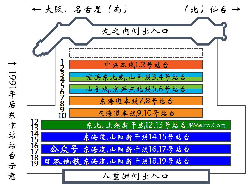 1991年6月20日东北新干线从上野站延伸到东京站时,东京站内的站台分布示意图