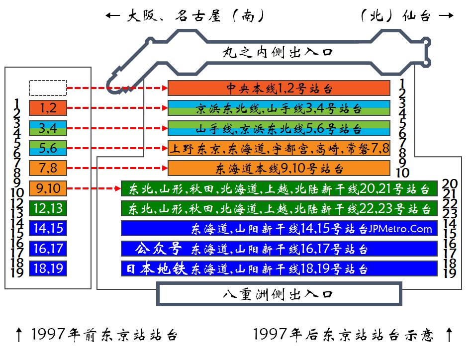 1997年长野新干线开通后,东京车站站台分布示意图