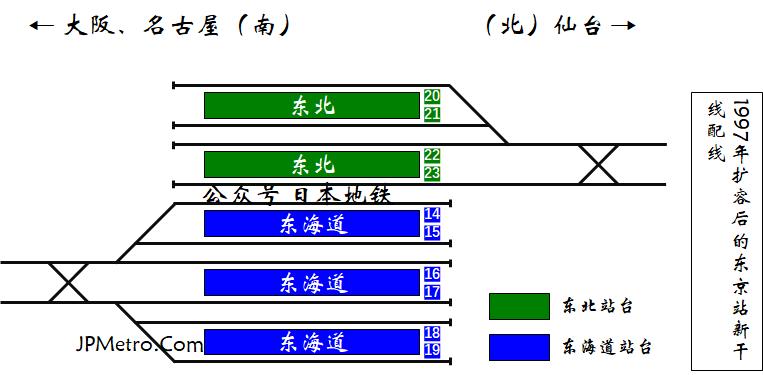 下图则是1997年扩容后的东京车站的新干线配线图